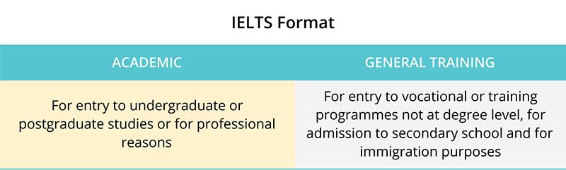 IELTS-Format