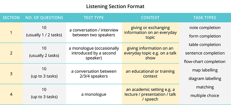 IELTS-Listening-Section
