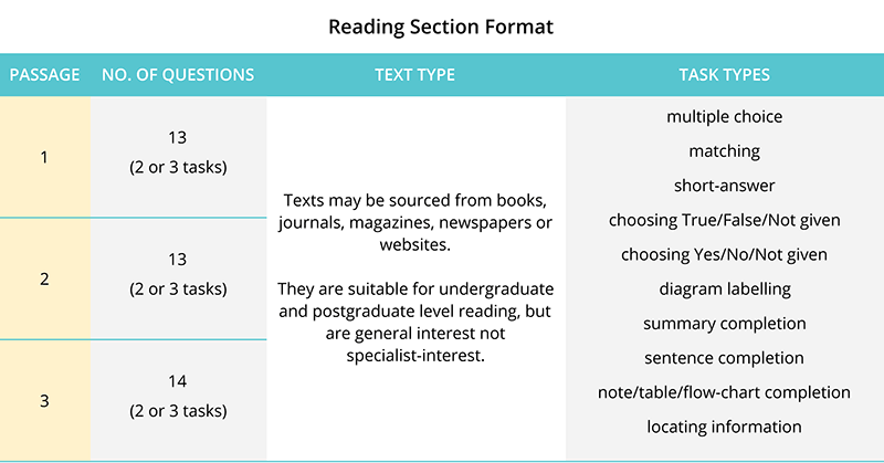 IELTS-Reading-Section
