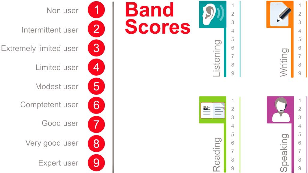 IELTS-band-scores