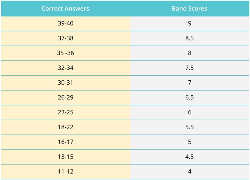 Scoruri de bandă IELTS: Cum sunt calculate